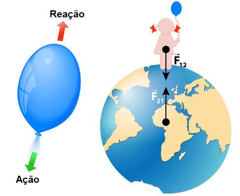 Exemplos de pares de forças de ação e reação