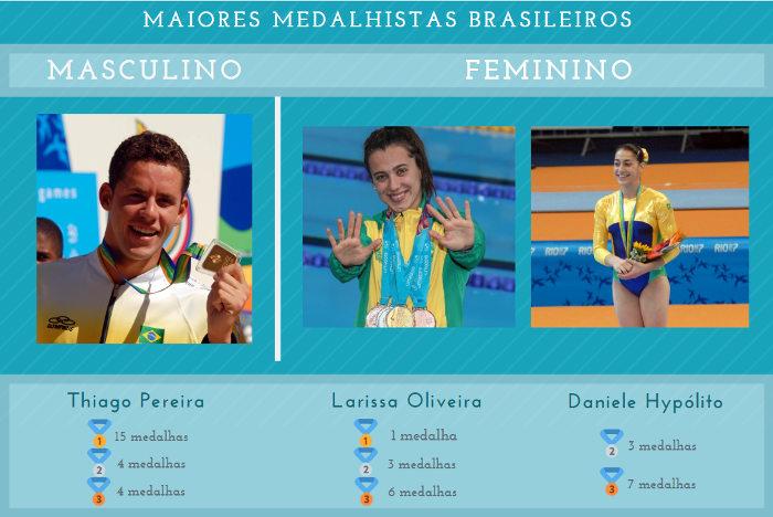 Atletas são os brasileiros que mais ganharam medalhas no masculino e feminino.