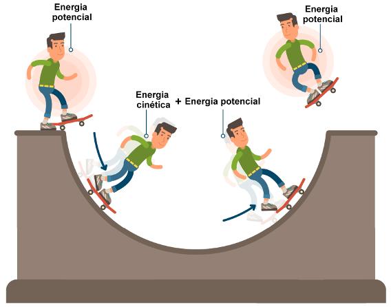 Energia Mecânica Introdução Fórmulas E Exercícios Brasil Escola