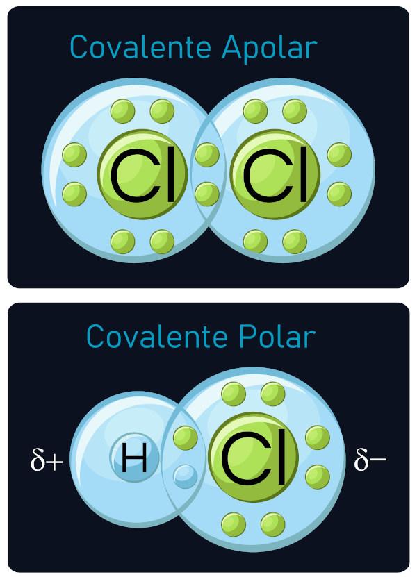Duas moleculas realizando ligação covalente. A primeira (Cl2) é um composto simples apolar, e a segunda (Hcl), uma molecula polar .