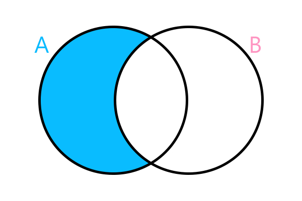Diferença entre os conjuntos (A – B)