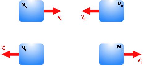 Na figura, a quantidade de movimento dos corpos A e B conserva-se após a colisão.