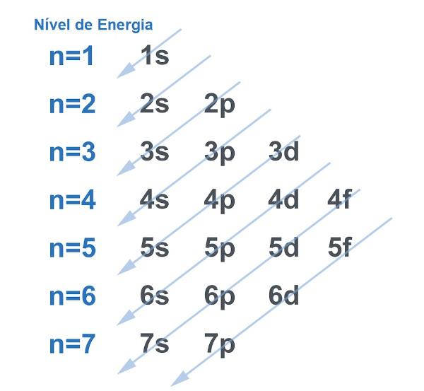 Diagrama de Linus Pauling sem elétrons