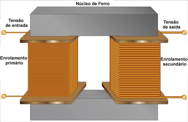 Transformadores são usados para abaixar ou aumentar a tensão ou a corrente elétrica.
