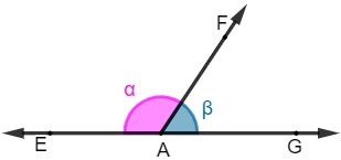 α + ꞵ = 180º