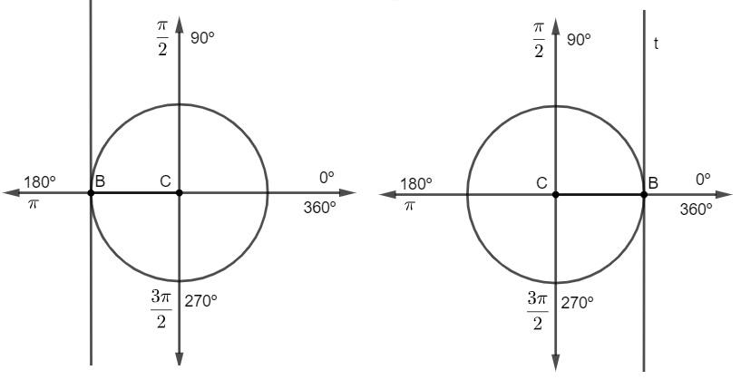 Não existe cossecante para os ângulos de 0º, 180º e 360º.