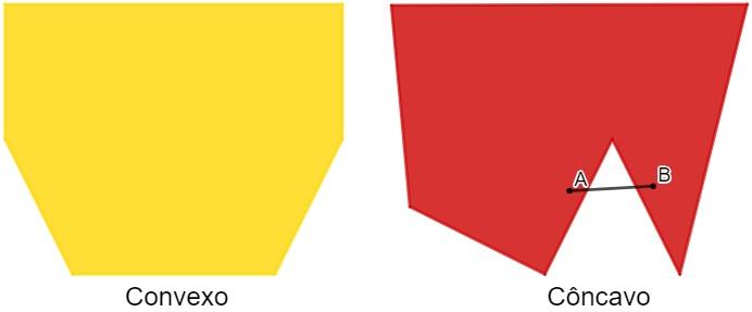 O segmento AB não está contido no polígono.