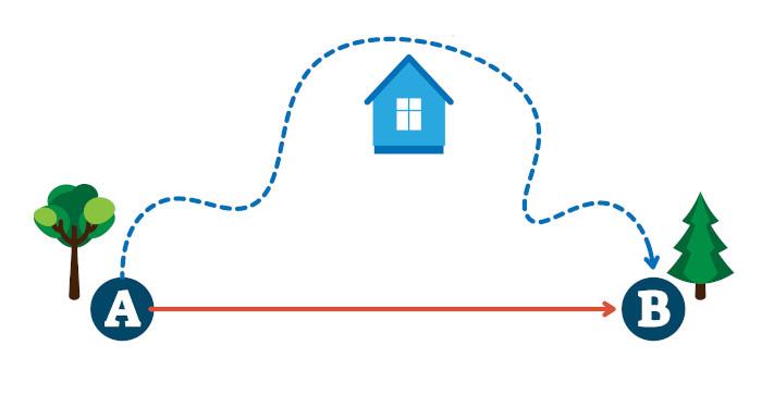 A seta vermelha, que liga A até B, é o vetor deslocamento. Em traços azuis, vê-se o espaço percorrido.