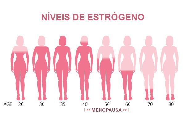 Durante a vida da mulher, observamos alterações nos níveis de estrógeno.