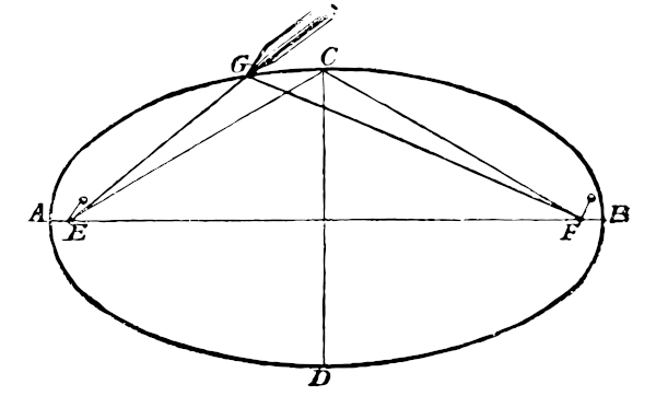 E e F são os focos da elipse.