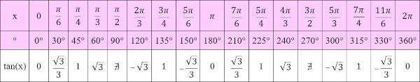 Arcos notáveis da função tangente.