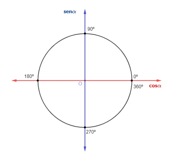 Círculo trigonométrico com seus ângulos medidos em graus (0°,90°,180°,270° e 360°).