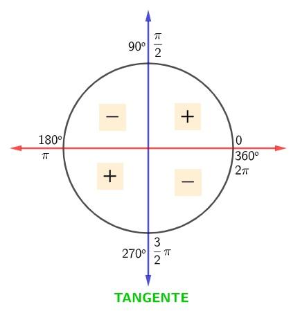 Círculo trigonométrico apresentando os sinais da tangente nos quadrantes: positiva no 1º e 3º, negativa no 2º e 4º.