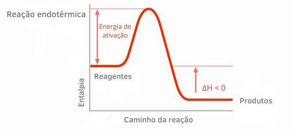 Gráfico ilustrando de forma geral uma reação exotérmica.