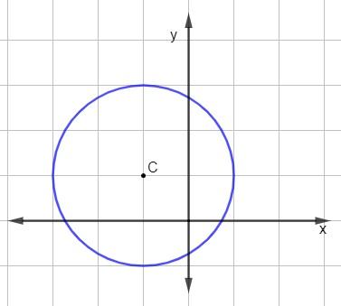 Ilustração de circunferência no plano cartesiano para cálculo da equação geral