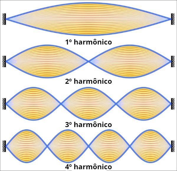 Representação de ondas estacionárias e seus harmônicos em uma corda.