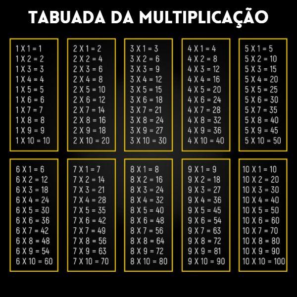 Tabuada da multiplicação de 1 até 10.