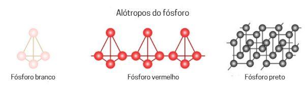 Os alótropos do fósforo: branco, vermelho e preto.