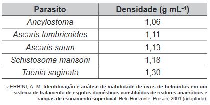Tabela de parasitos e a densidade de seus ovos.