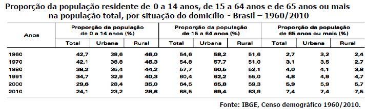Tabela apresentando dados relativos à população por situação do domicílio.