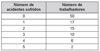 Resultados de pesquisa do número de acidentes sofridos por funcionários