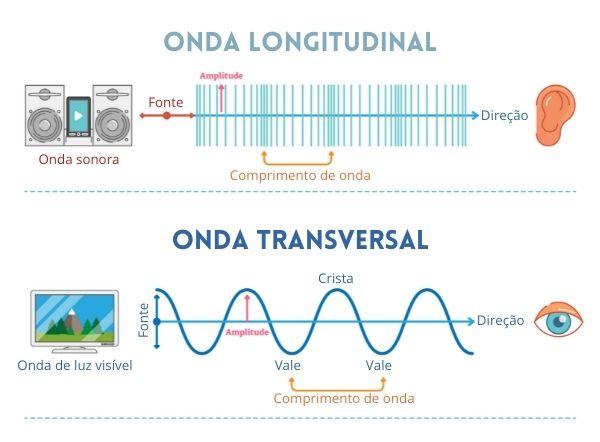 Esquema ilustrativo com exemplos e características de ondas transversais e longitudinais