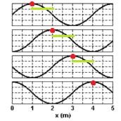 Gráficos de propagação de onda do mar com demarcação dos pontos mais altos alcançados pela onda