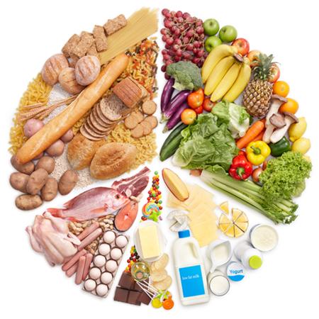 No esquema acima � mostrado a propor��o de quantidade em que cada grupo de alimentos deve ser consumido