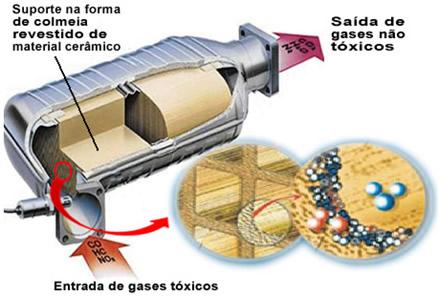 Esquema de funcionamento de um catalisador