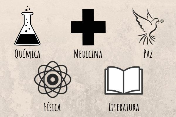 Prêmio Nobel conta com cinco categorias.