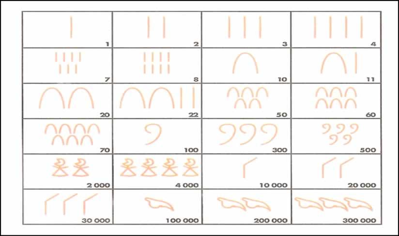 o sistema de numeração egípcio meu artigo brasil escola