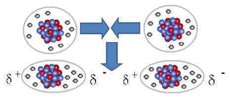 A figura mostra dois átomos que estavam inicialmente com uma distribuição uniforme dos elétrons e, ao se aproximarem, ocorre a formação de dipolos temporários