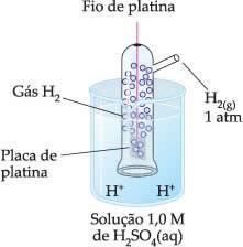 Eletrodo-padrão de hidrogênio