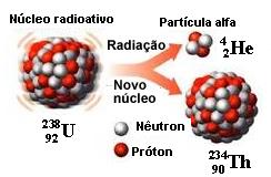Emissão de partícula alfa