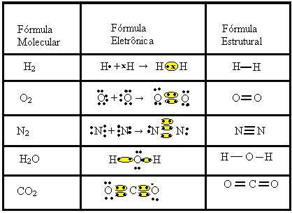 Exemplos de ligações covalentes e suas fórmulas moleculares, eletrônicas e estruturais
