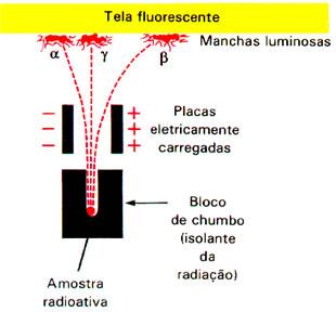 Experimento realizado por Rutherford detectou que as partículas alfa e beta eram desviadas pelo campo eletromagnético.