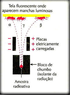 Experimento de Rutherford com partículas alfa