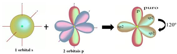 Ligação por hibridização sp2 do hidrogênio com carbono