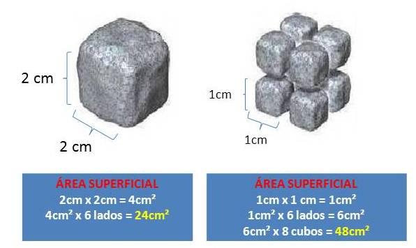 Esquema que demonstra a desagregação da rocha e o aumento de sua superfície de contato
