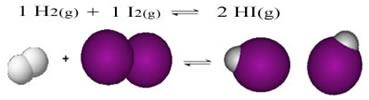 Reação entre gases iodo e hidrogênio