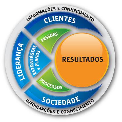 Mandala de interação entre os critérios e fundamentos que estruturam o MEG