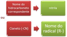 Nomenclatura das nitrilas