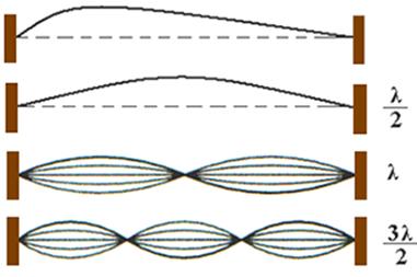 Frequência fundamental de oscilação da corda