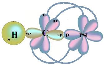 Representação espacial dos orbitais moleculares do HCN