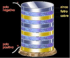 Esquema da pilha inventada por Alessandro Volta