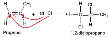 Reação de adição de halogênios ao propeno.