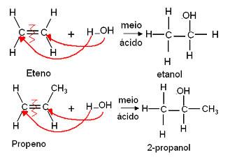 Reação de adição de água ao eteno e ao propeno.