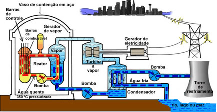 Esquema de um reator nuclear