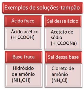 Alguns exemplos de soluções-tampão