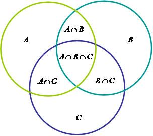Diagramas de venn brasil escola considerando os conjuntos a b e c teremos a seguinte relao na determinao do nmero de elementos ccuart Gallery